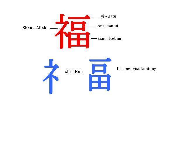 Kata Kata Kecewa Pakai Bahasa Mandarin Huruf Fu artinya berkelimpahan