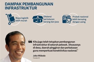 Image result for jokowi dan infrastruktur